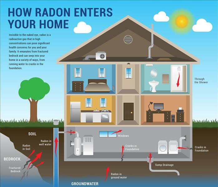 Building Services Is your home at risk for radon gas contamination?